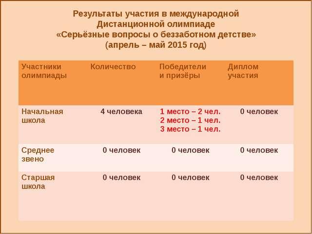 Результаты участия в международной Дистанционной олимпиаде «Серьёзные вопрос...