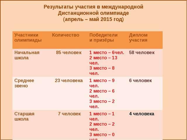 Результаты участия в международной Дистанционной олимпиаде (апрель – май 201...