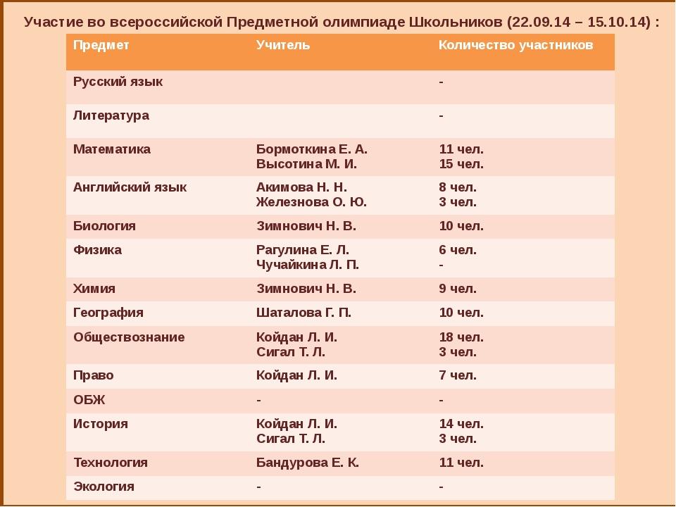 Участие во всероссийской Предметной олимпиаде Школьников (22.09.14 – 15.10.1...