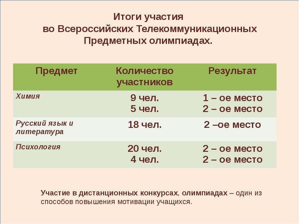 Итоги участия во Всероссийских Телекоммуникационных Предметных олимпиадах. У...