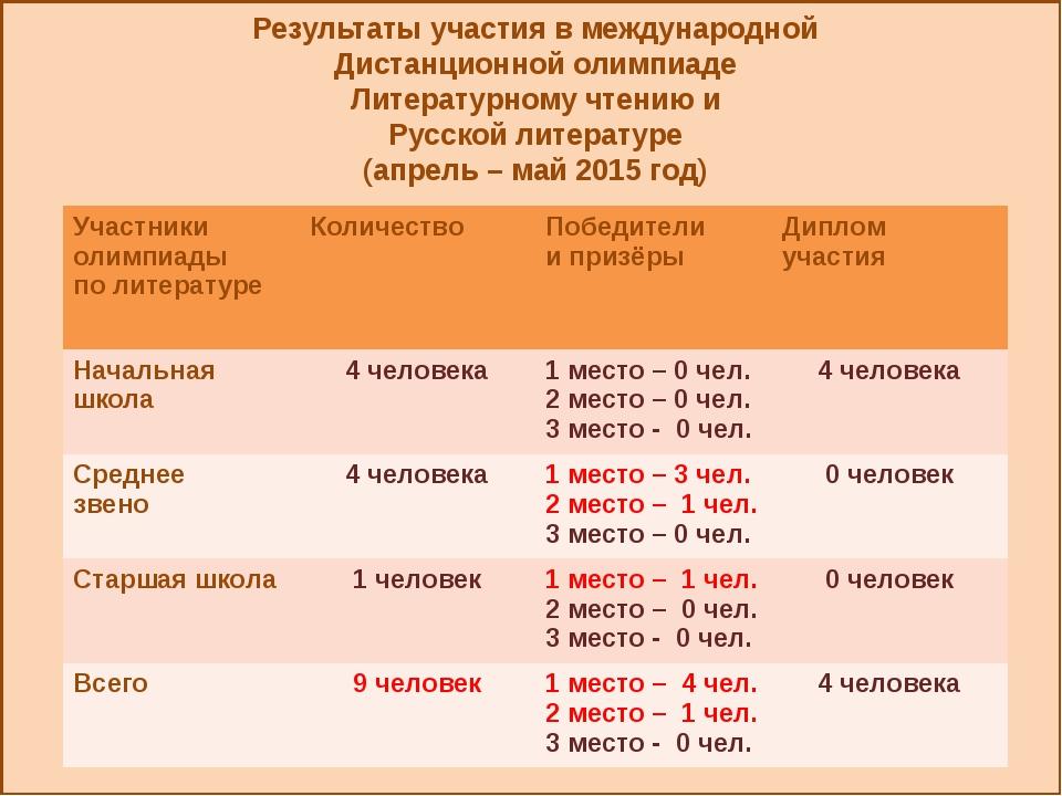 Результаты участия в международной Дистанционной олимпиаде Литературному чте...