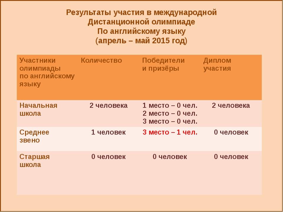 Результаты участия в международной Дистанционной олимпиаде По английскому яз...