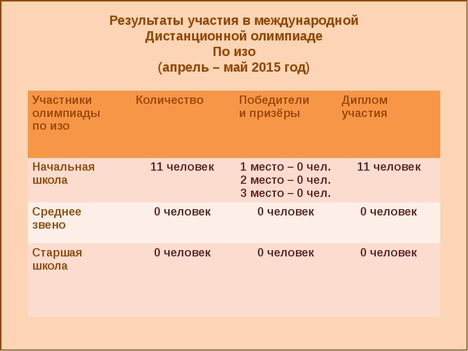 Результаты участия в международной Дистанционной олимпиаде По изо (апрель –...