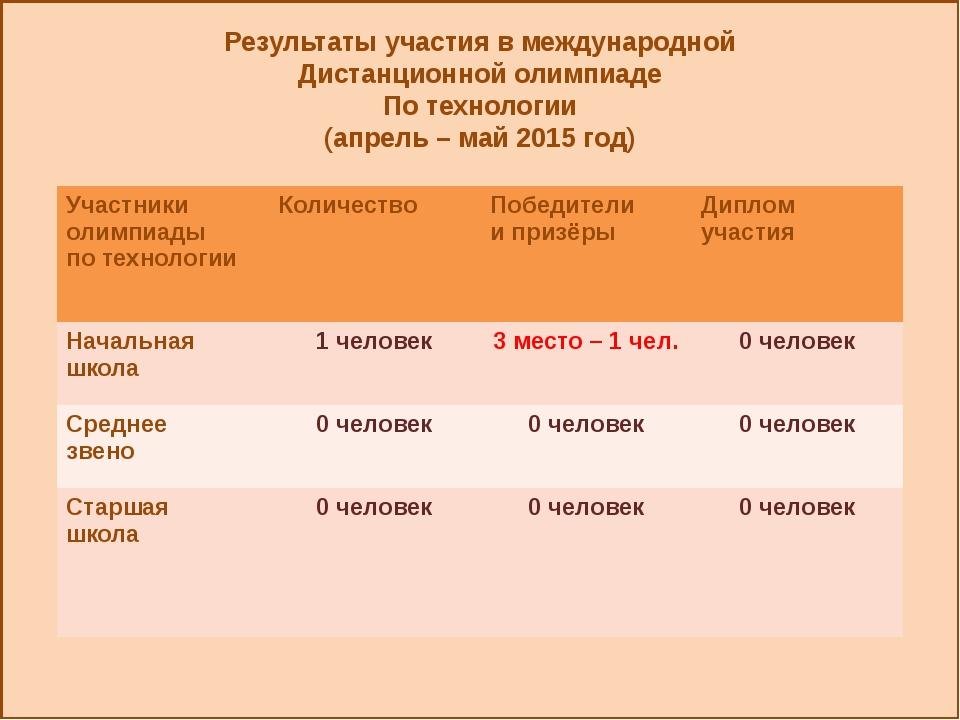 Результаты участия в международной Дистанционной олимпиаде По технологии (ап...