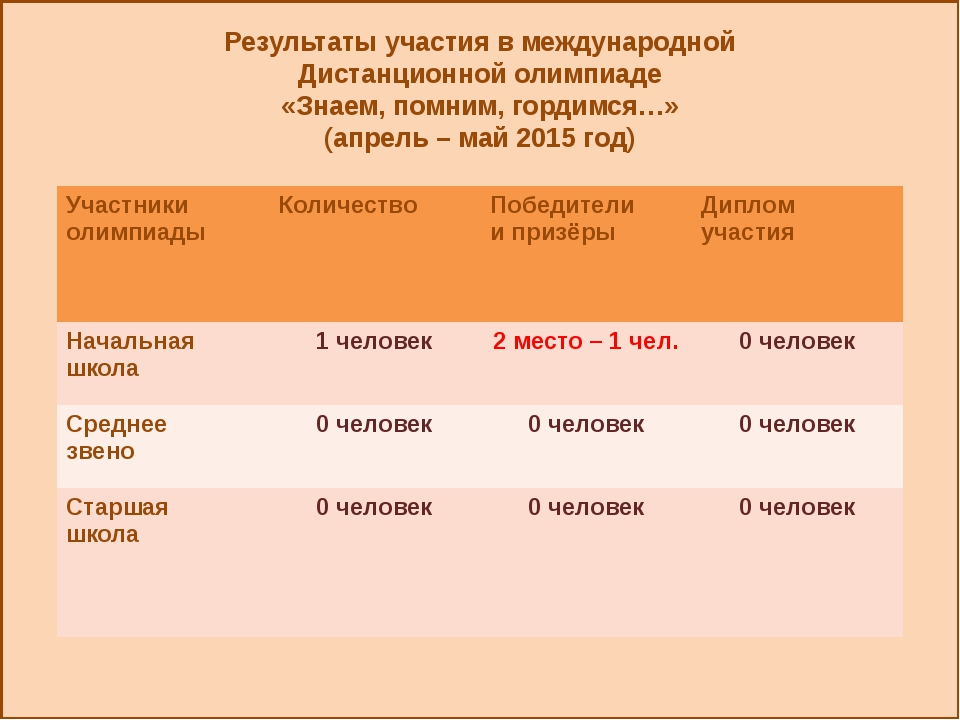 Результаты участия в международной Дистанционной олимпиаде «Знаем, помним, г...