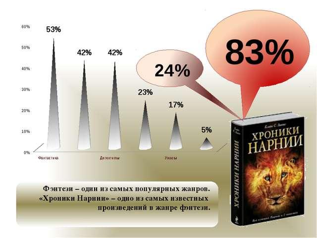 83% Фэнтези – один из самых популярных жанров. «Хроники Нарнии» – одно из са...