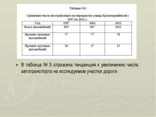 В таблице № 3 отражена тенденция к увеличению числа автотранспорта на исслед