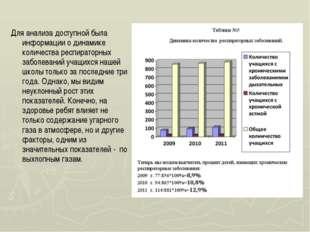 Для анализа доступной была информации о динамике количества респираторных заб