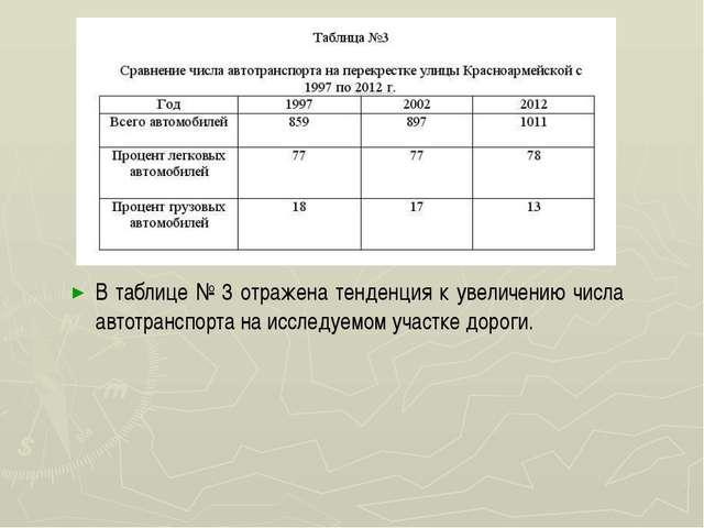 В таблице № 3 отражена тенденция к увеличению числа автотранспорта на исслед...