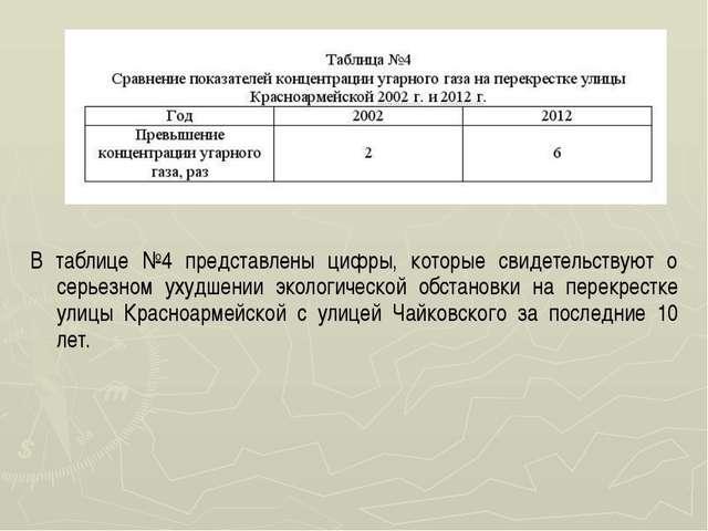 В таблице №4 представлены цифры, которые свидетельствуют о серьезном ухудшени...