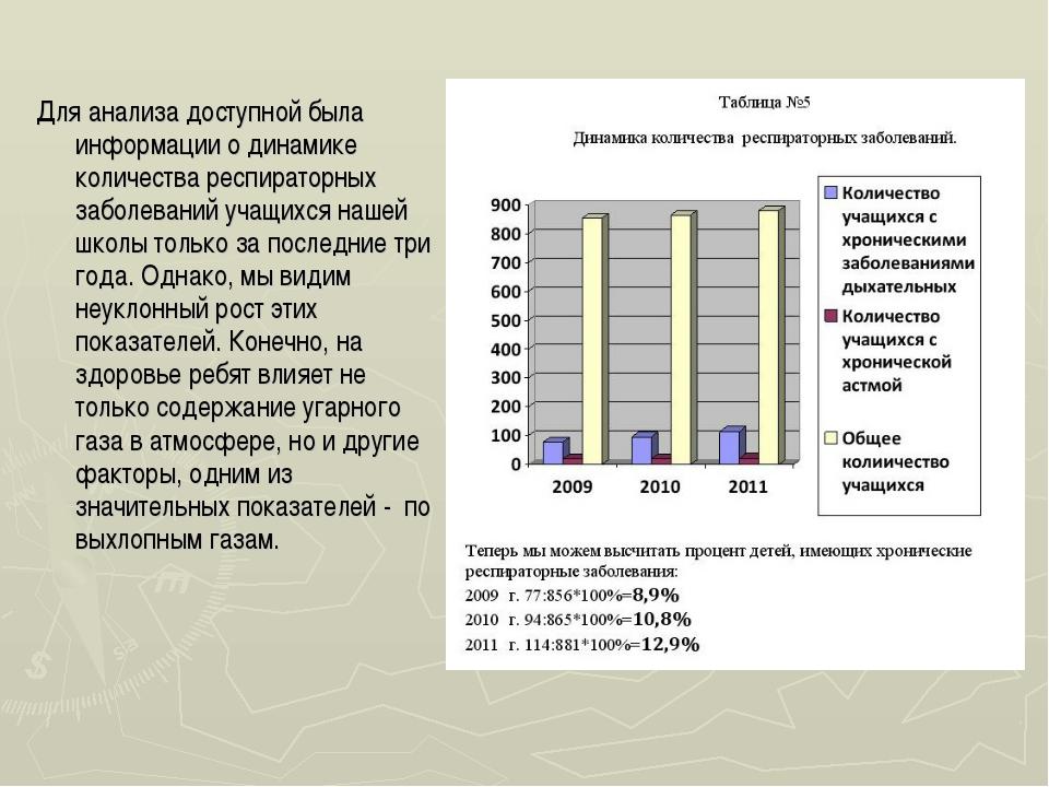 Для анализа доступной была информации о динамике количества респираторных заб...
