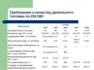 Требования к качеству дизельного топлива по ЕN 590 ПоказателиEN590 1993199