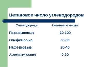 Цетановое число углеводородов УглеводородыЦетановое число Парафиновые60-100