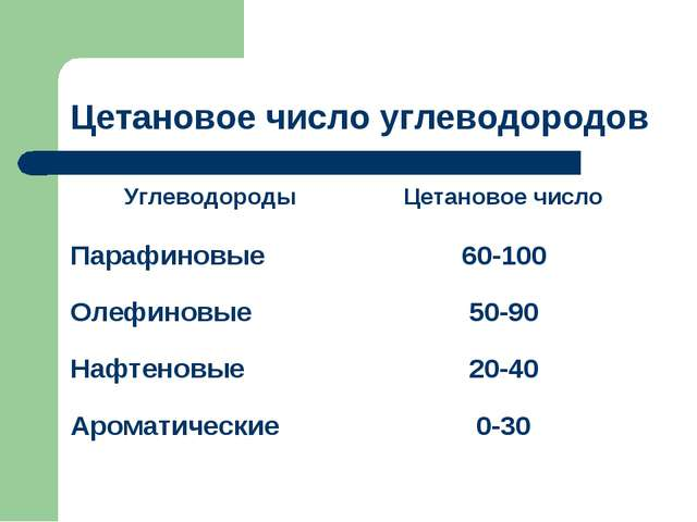 Цетановое число углеводородов УглеводородыЦетановое число Парафиновые60-100...
