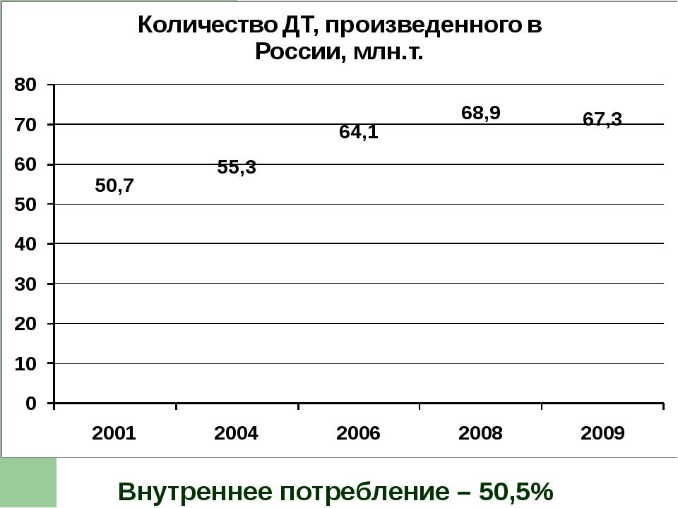Внутреннее потребление – 50,5%