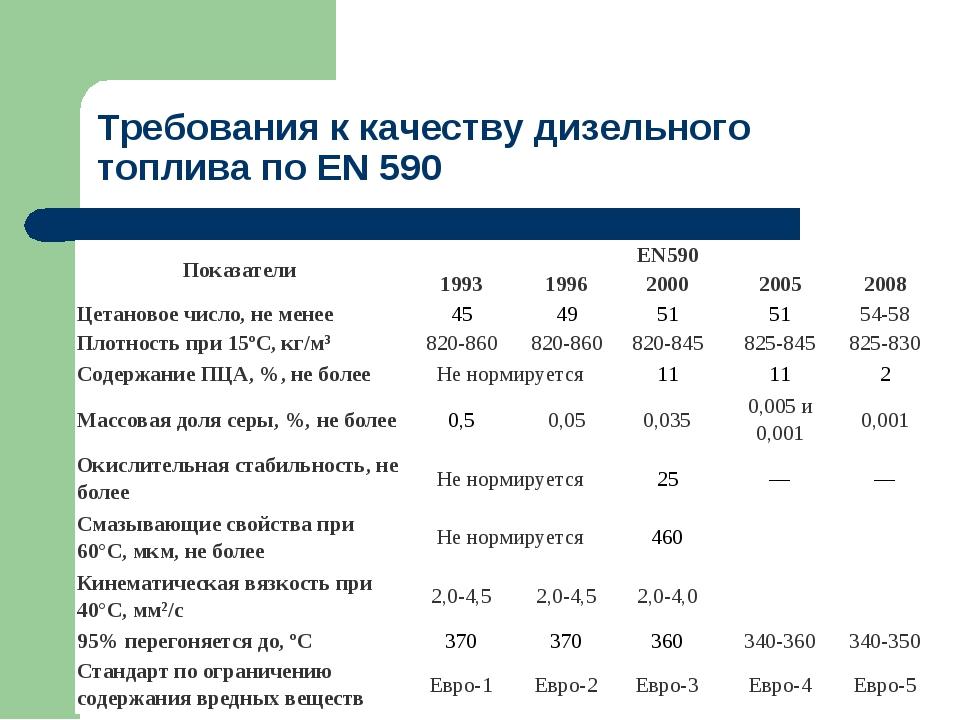 Требования к качеству дизельного топлива по ЕN 590 ПоказателиEN590 1993199...