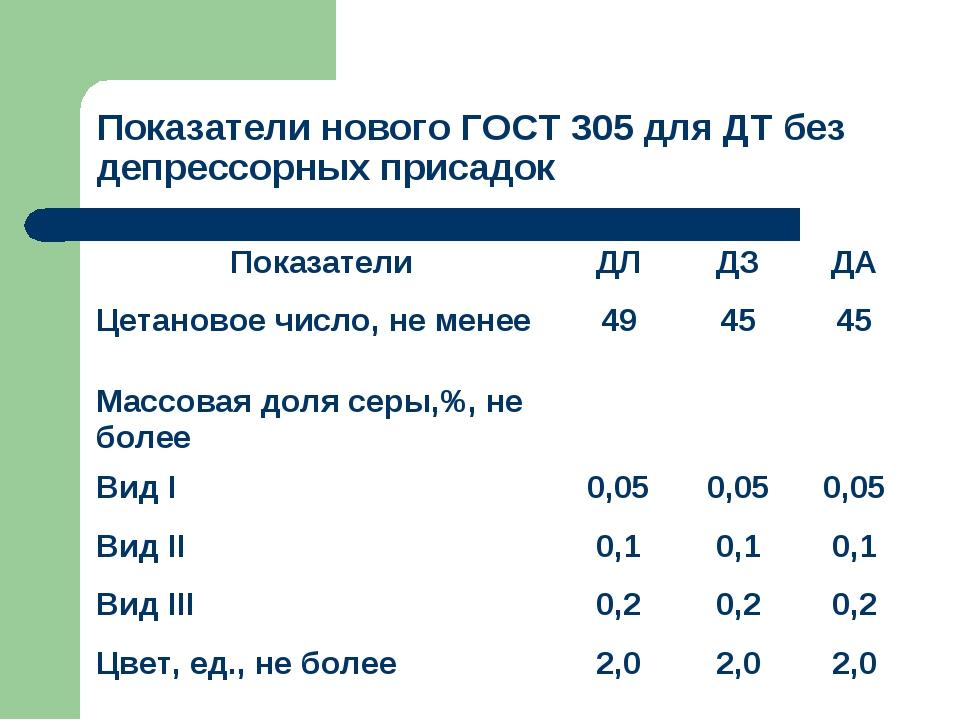 Показатели нового ГОСТ 305 для ДТ без депрессорных присадок ПоказателиДЛДЗ...