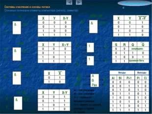 Системы счисления и основы логики Основные логические элементы компьютера (ре