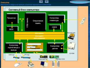 Компьютер Магистрально-модульный принцип устройства персонального компьютера