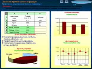 Технология обработки числовой информации Графическое представление числовой и