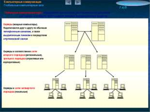 Компьютерные коммуникации Глобальные компьютерные сети Информатика 7.6/2 Глоб