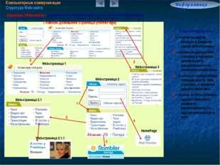 Компьютерные коммуникации Структура Web-сайта Информатика 7.6/5 Структура (We