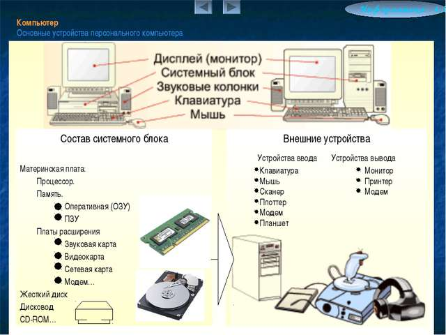 Компьютер Основные устройства персонального компьютера Информатика 4.2 Соста...
