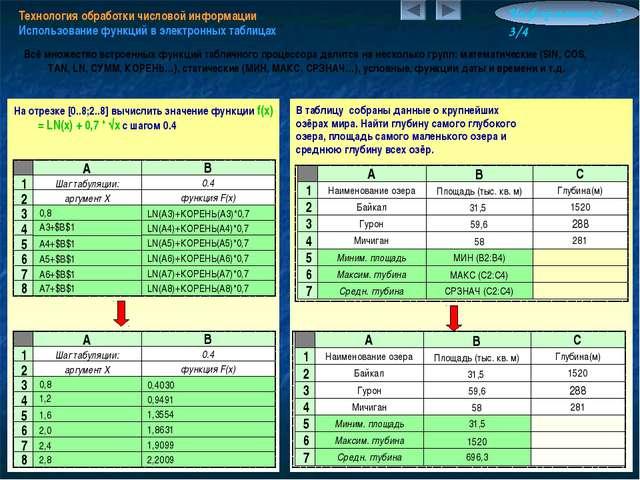 Технология обработки числовой информации Использование функций в электронных...
