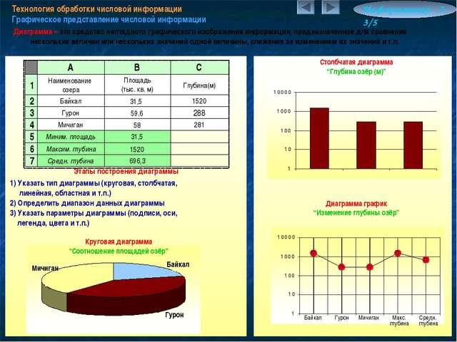 Технология обработки числовой информации Графическое представление числовой и...