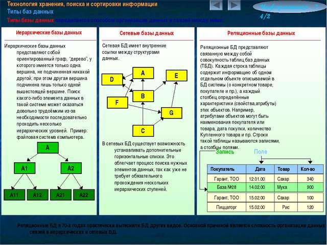Технология хранения, поиска и сортировки информации Типы баз данных Информати...