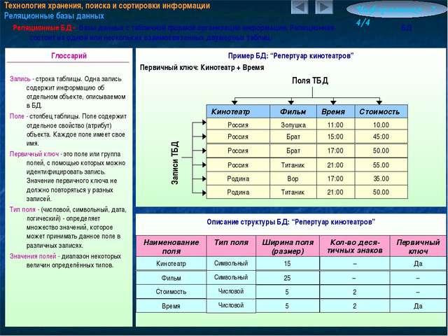 Технология хранения, поиска и сортировки информации Реляционные базы данных И...