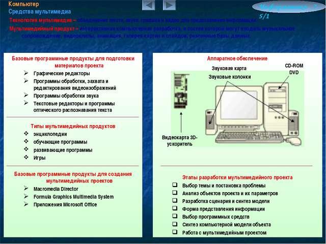 Компьютер Средства мультимедиа Информатика 7.5/1 Технология мультимедиа – объ...