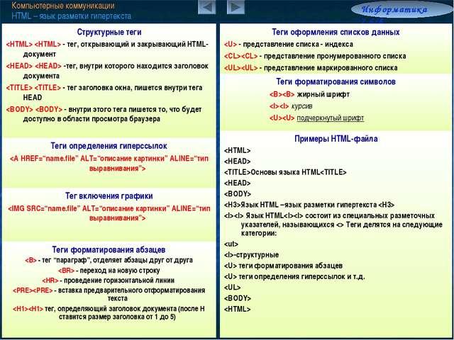 Компьютерные коммуникации HTML – язык разметки гипертекста Информатика 7.6/8...