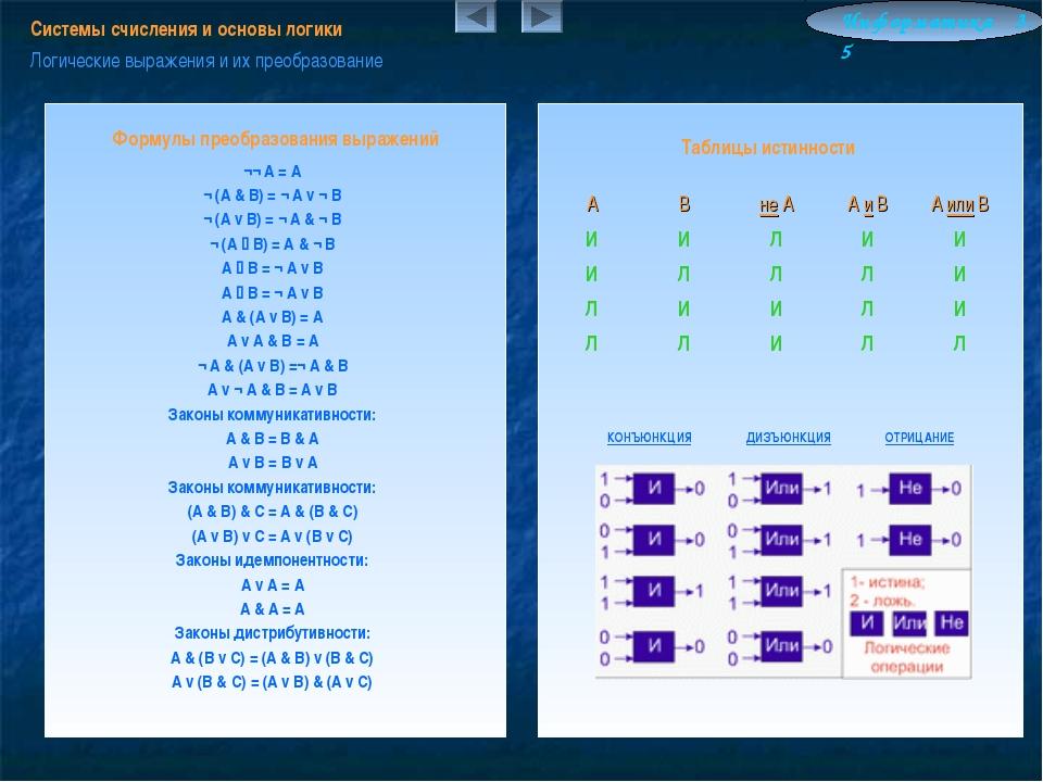 Информатика 3.5 Системы счисления и основы логики Логические выражения и их п...