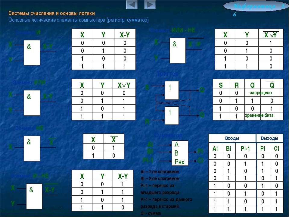 Системы счисления и основы логики Основные логические элементы компьютера (ре...