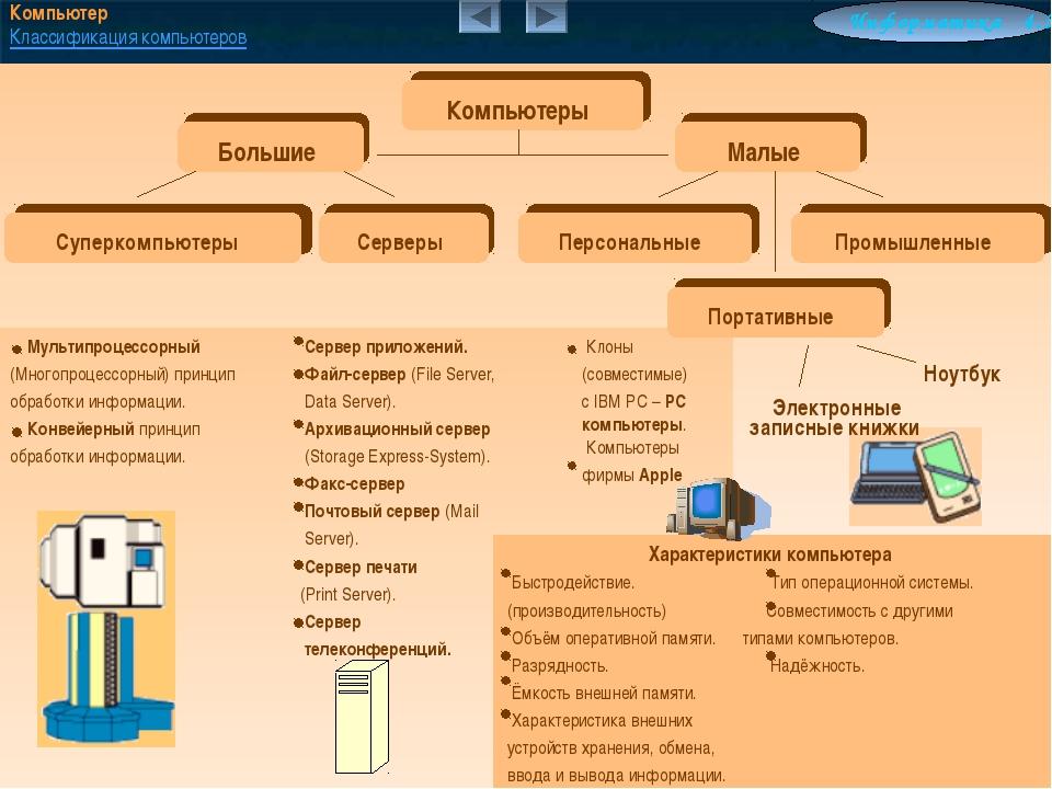 Компьютер Классификация компьютеров Информатика 4.3 Мультипроцессорный (Мног...