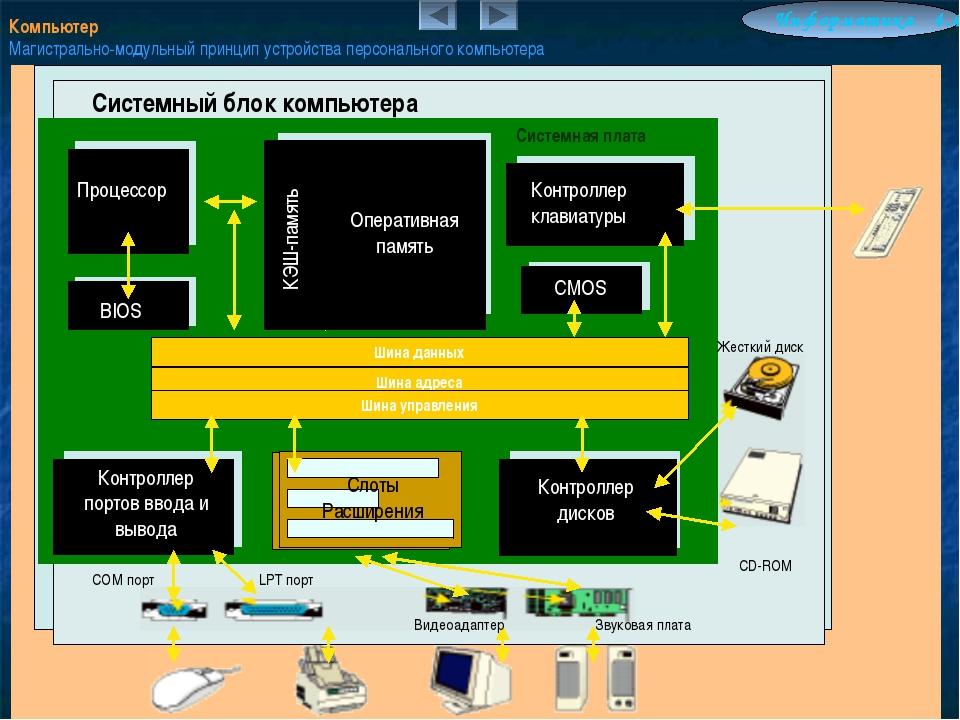 Компьютер Магистрально-модульный принцип устройства персонального компьютера...
