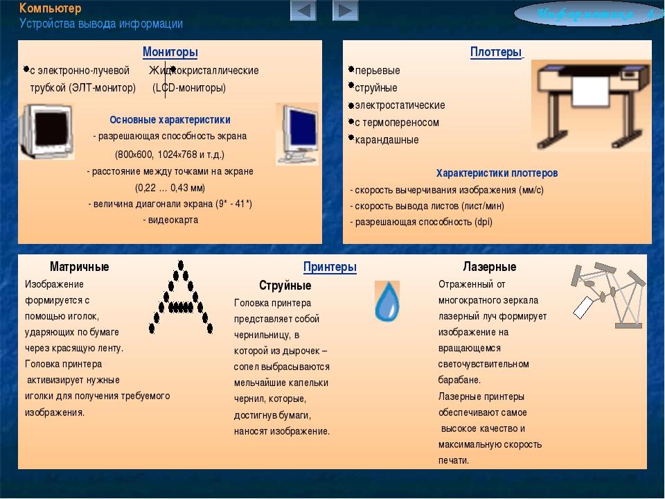 Компьютер Устройства вывода информации Информатика 4.7 Мониторы с электронно-...