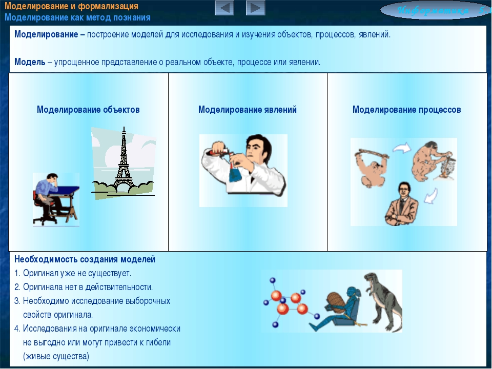 Моделирование и формализация Моделирование как метод познания Информатика 5.1...