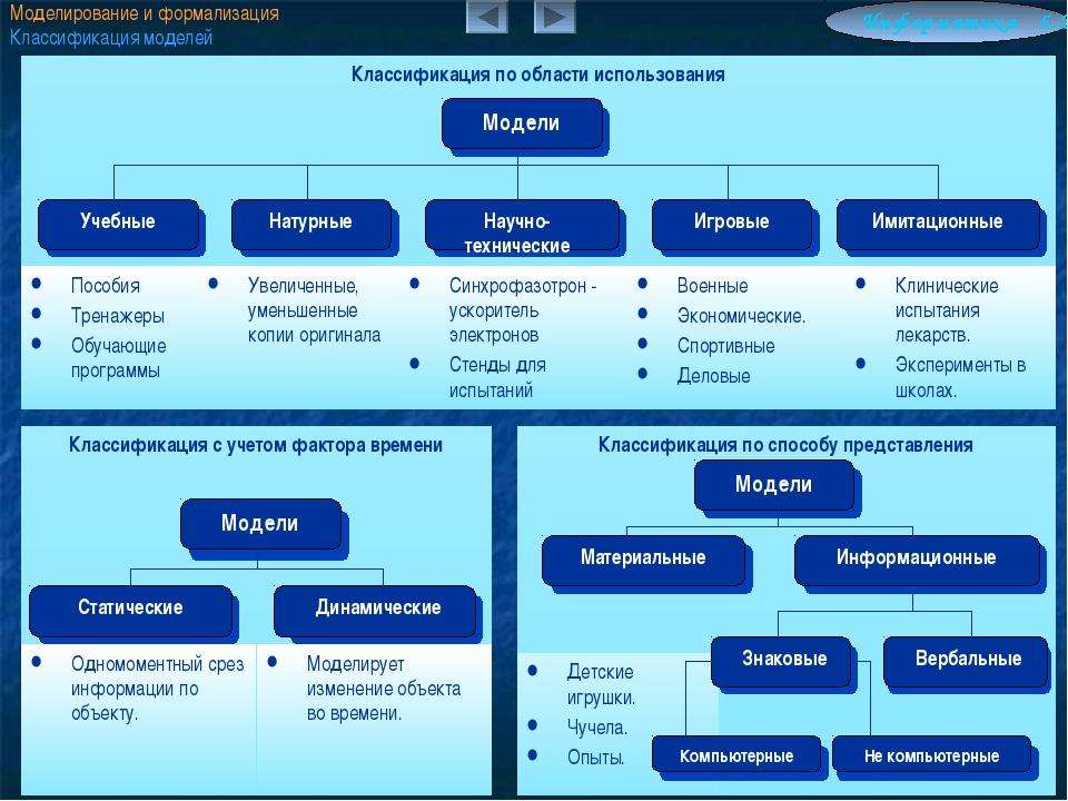 Моделирование и формализация Классификация моделей Информатика 5.2 Классифика...