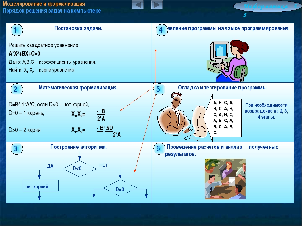 Моделирование и формализация Порядок решения задач на компьютере Информатика...
