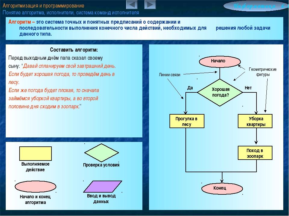 Алгоритмизация и программирование Понятие алгоритма, исполнители, система ком...