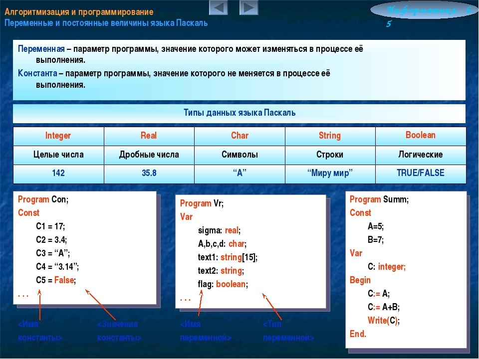 Алгоритмизация и программирование Переменные и постоянные величины языка Паск...