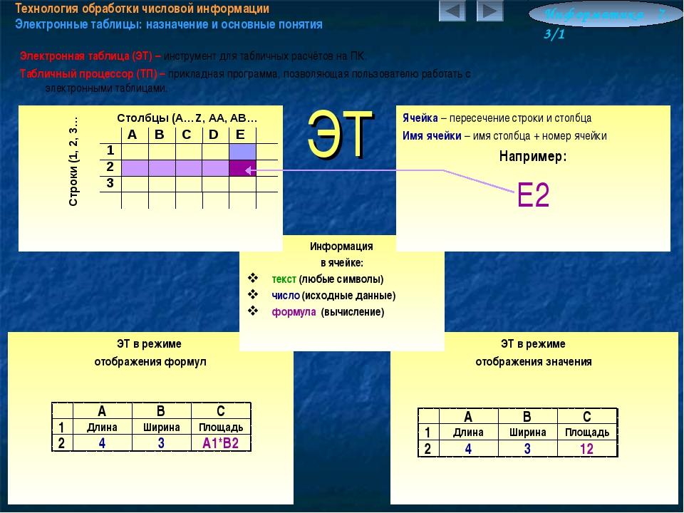 ЭТ в режиме отображения формул Технология обработки числовой информации Элект...