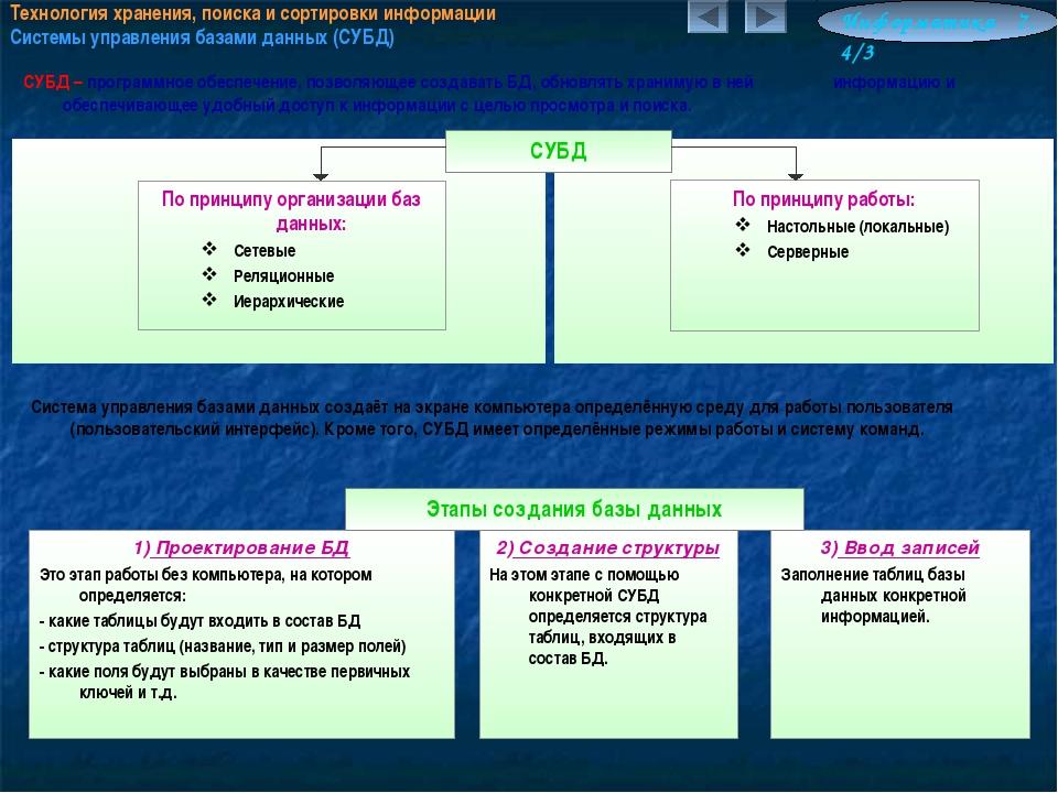 Технология хранения, поиска и сортировки информации Системы управления базами...