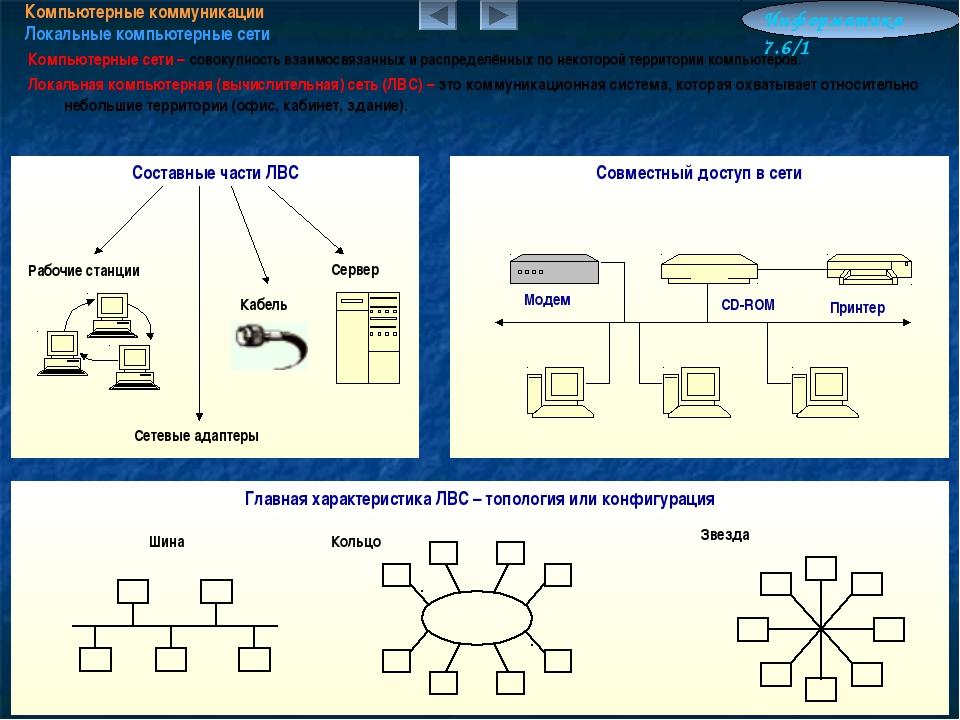 Компьютерные коммуникации Локальные компьютерные сети Информатика 7.6/1 Компь...