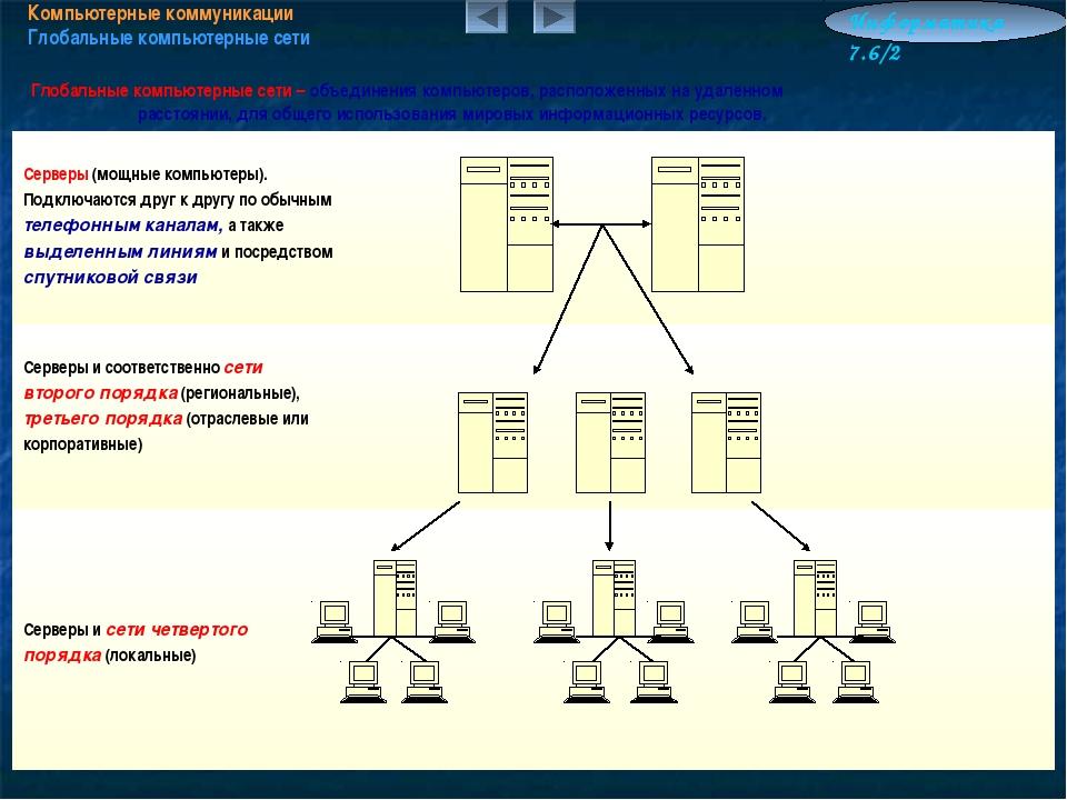 Компьютерные коммуникации Глобальные компьютерные сети Информатика 7.6/2 Глоб...