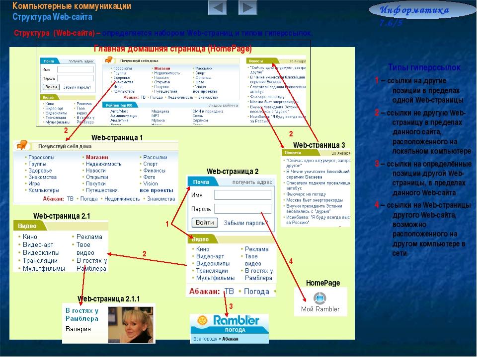 Компьютерные коммуникации Структура Web-сайта Информатика 7.6/5 Структура (We...