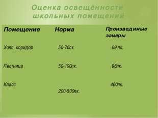 Оценка освещённости школьных помещений Помещение Норма Производимые замеры Хо