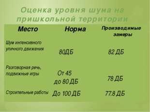 Оценка уровня шума на пришкольной территории Место Норма Производимые замеры